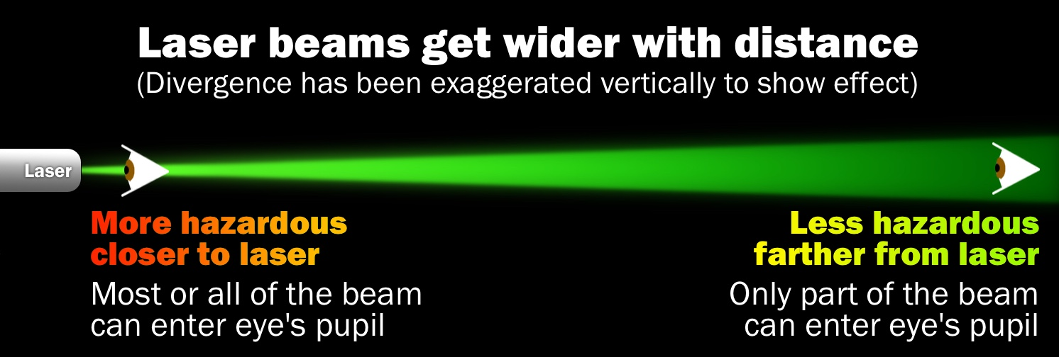 laserbeam divergence in eyes
